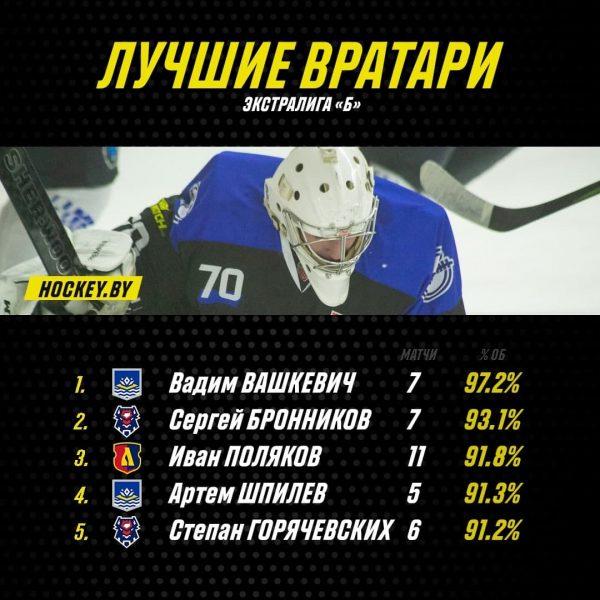 Голкипер хоккейного клуба «Лида» Иван Поляков входит в тройку лучших в Экстралиге «Б»