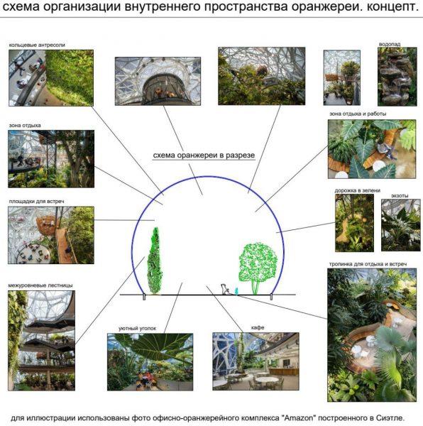 Определена концепция будущей оранжереи ботанического сада в Лиде